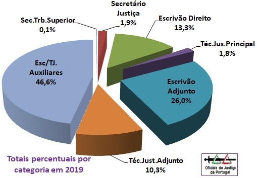 OJ-Grafico2019-CategoriasPercentagens.jpg