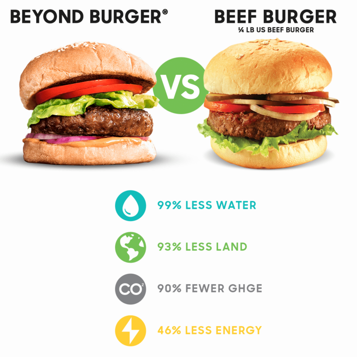 beyond-burger-vs-beef-burger-chart-comparison-min.