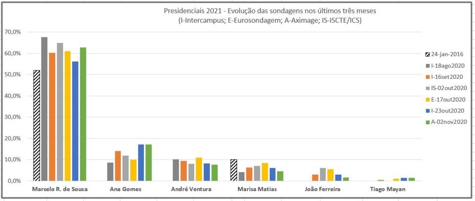 Presidenciais2021 02nov2020.jpg