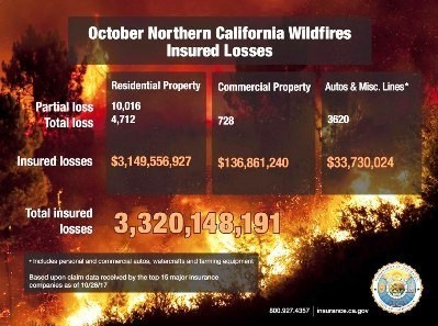 october-northern-california-wildfires-insured-loss