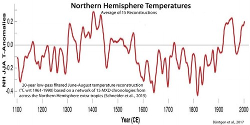 Holocene-Cooling-Northern-Hemisphere-Temps-Büntge