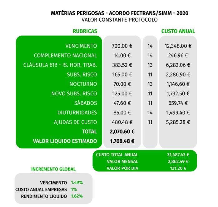 salario motoristas de materiais perigosos_2020.jpg