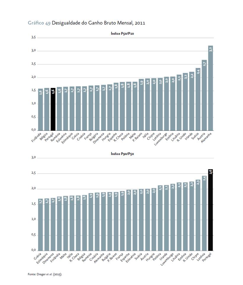 2016.09.19 Desigualdade nos rendimentos brutos.png