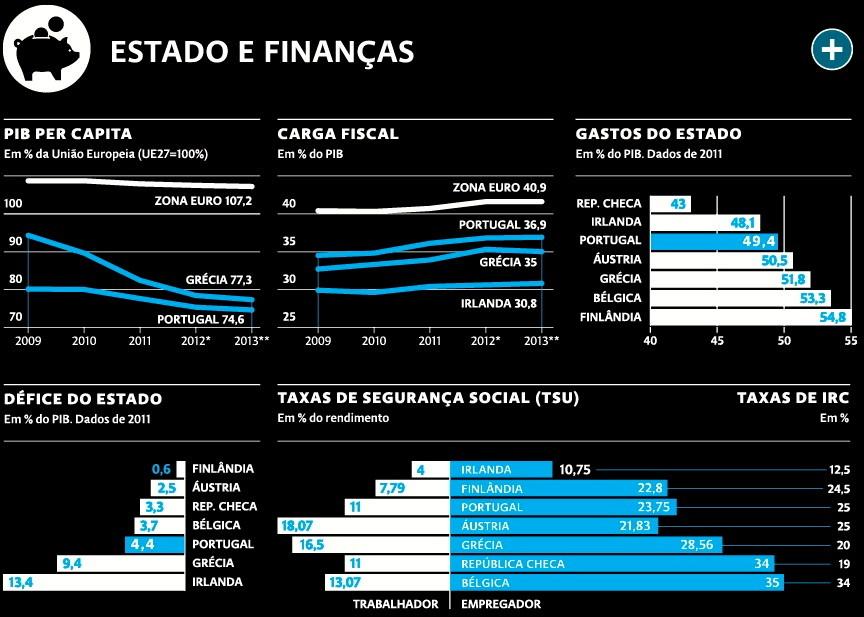 Estado e Finanças