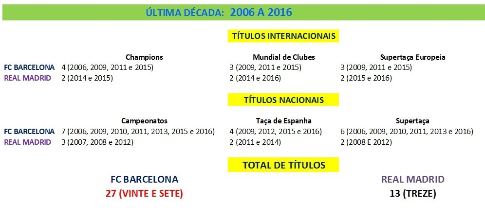Títulos 2006-2016.jpg