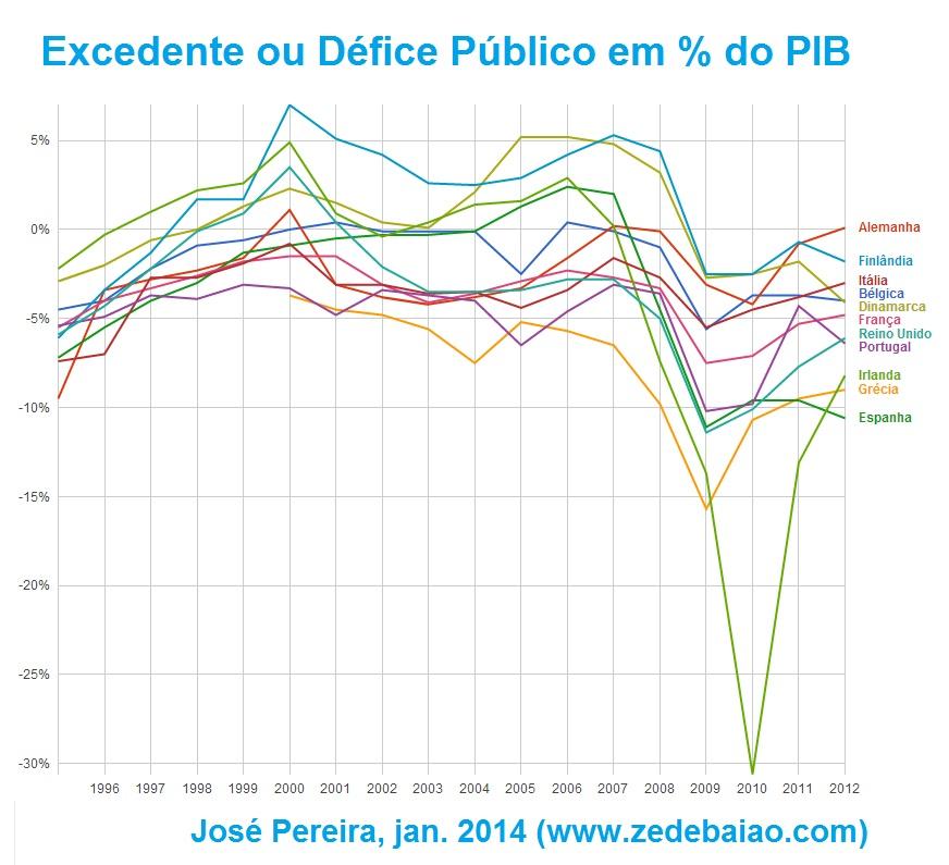 evolução do excedente ou do défice público em percentagem do PIB