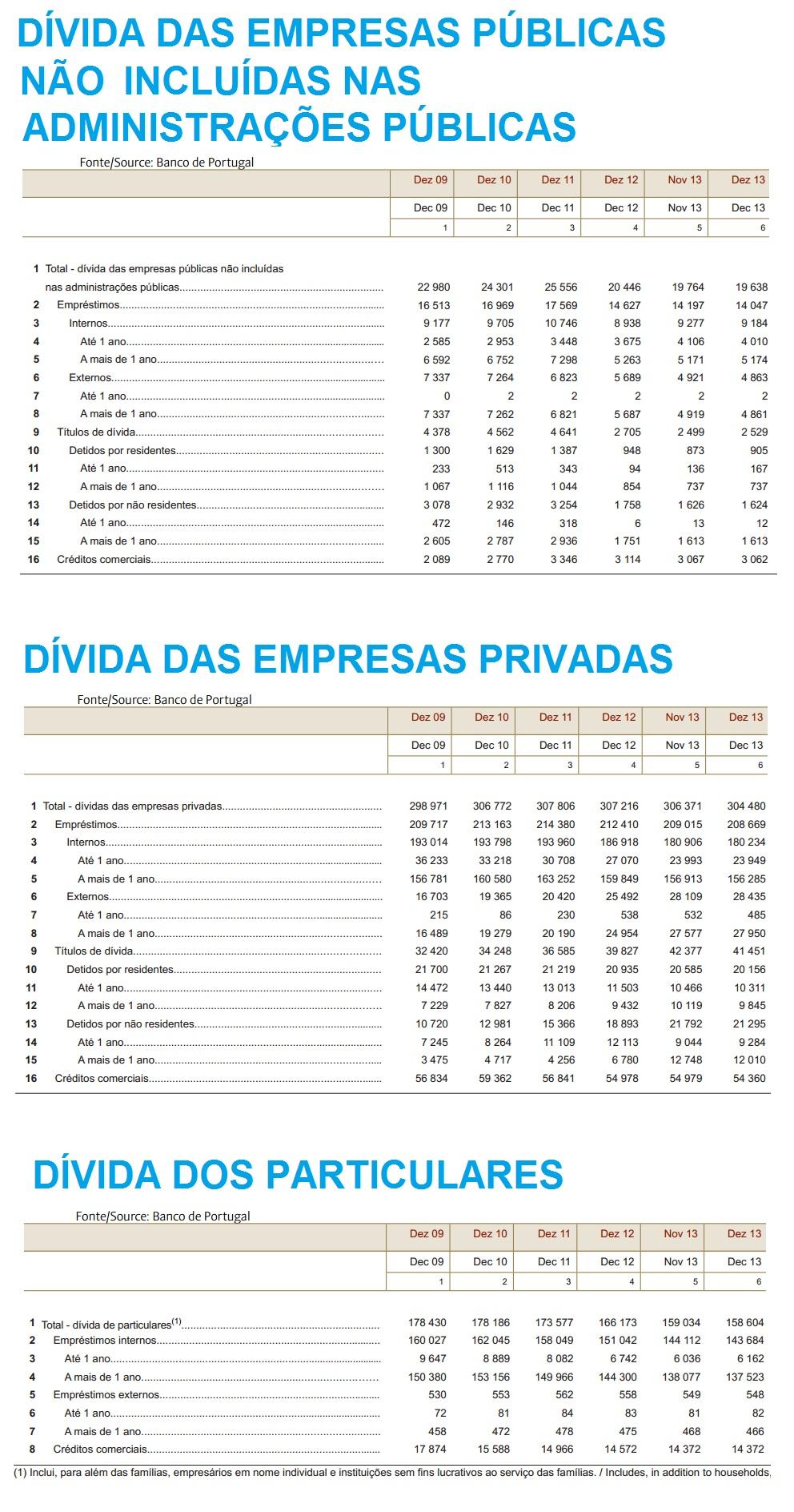 Dívida Pública por setor NÃO INCLUIDA E PARTICULARES em Portugal Dez de 2013_ Totais_2